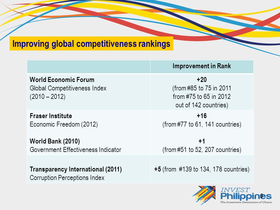 9 Improving global competitiveness rankings Improvement in Rank World Economic Forum Global Competitiveness Index (2010 – 2012) +20 (from #85 to 75 in 2011 from #75 to 65 in 2012 out of 142 countries) Fraser Institute Economic Freedom (2012) World Bank (2010) Government Effectiveness Indicator +16 (from #77 to 61, 141 countries) +1 (from #51 to 52, 207 countries) Transparency International (2011) Corruption Perceptions Index +5 (from #139 to 134, 178 countries)