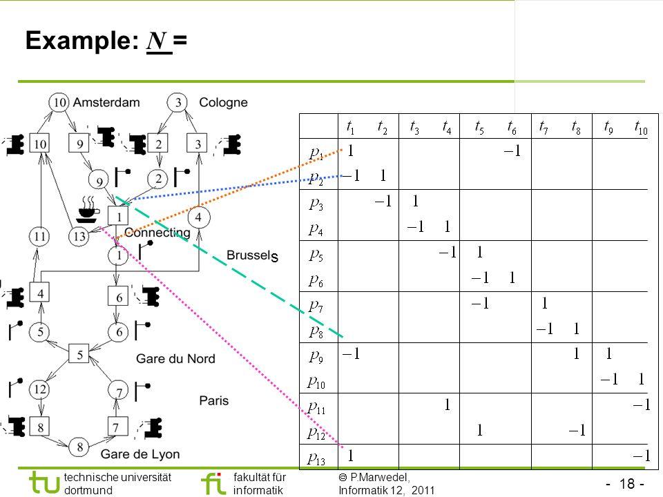 - 18 - technische universität dortmund fakultät für informatik P.Marwedel, Informatik 12, 2011 Example: N = s
