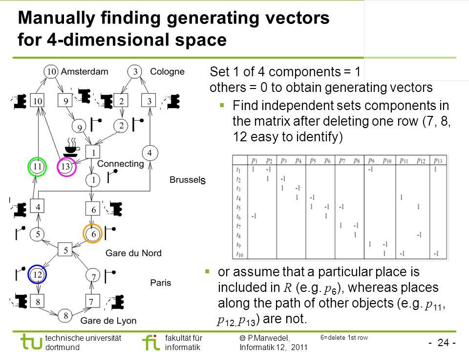 - 24 - technische universität dortmund fakultät für informatik P.Marwedel, Informatik 12, 2011 Manually finding generating vectors for 4-dimensional s