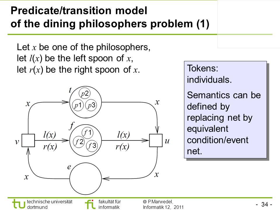 - 34 - technische universität dortmund fakultät für informatik P.Marwedel, Informatik 12, 2011 Tokens: individuals. Semantics can be defined by replac