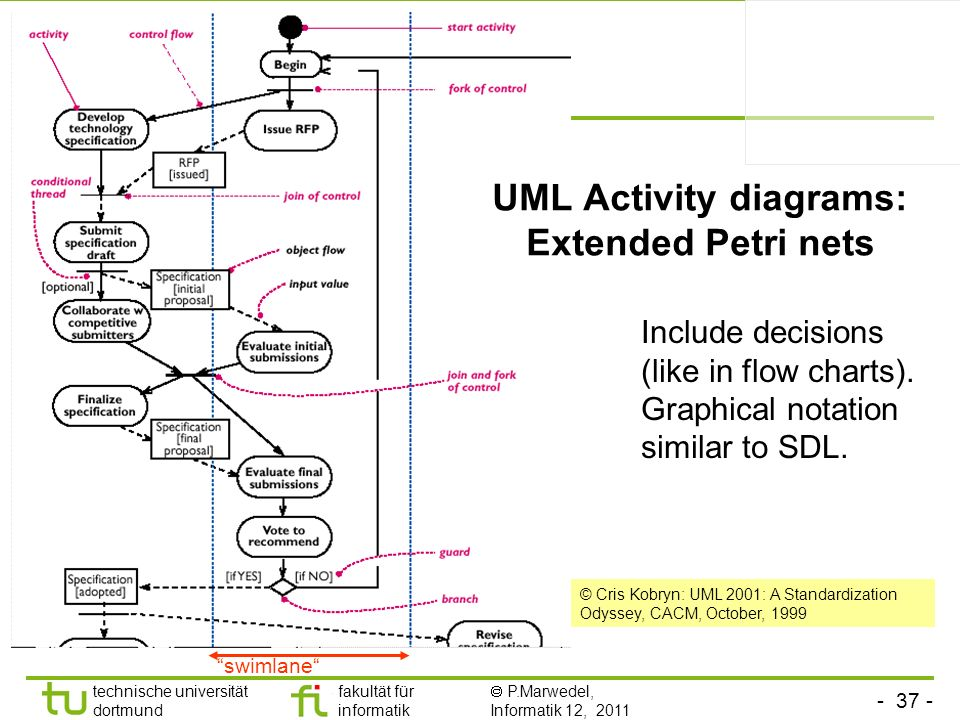 - 37 - technische universität dortmund fakultät für informatik P.Marwedel, Informatik 12, 2011 © Cris Kobryn: UML 2001: A Standardization Odyssey, CAC