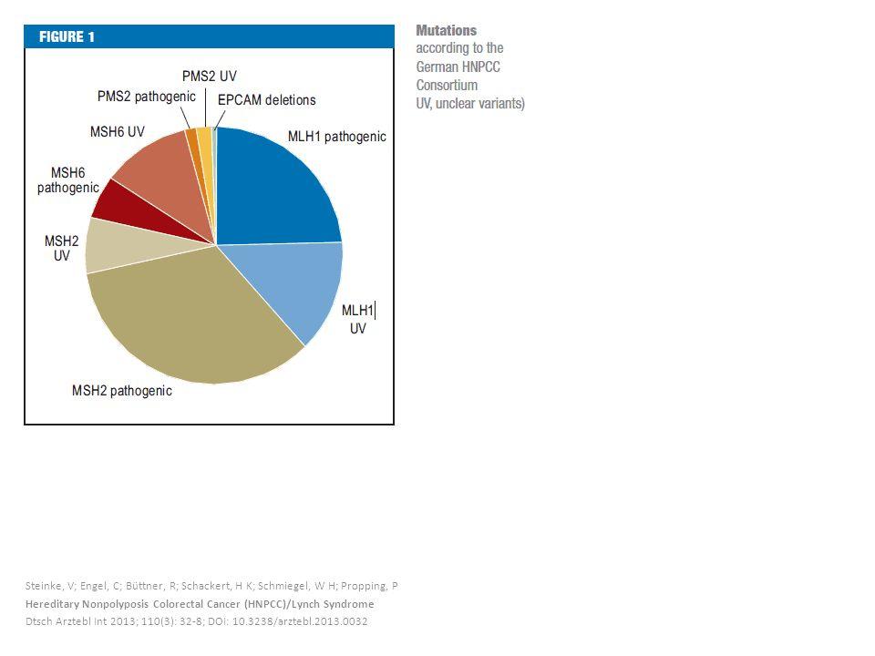 Steinke, V; Engel, C; Büttner, R; Schackert, H K; Schmiegel, W H; Propping, P Hereditary Nonpolyposis Colorectal Cancer (HNPCC)/Lynch Syndrome Dtsch Arztebl Int 2013; 110(3): 32-8; DOI: 10.3238/arztebl.2013.0032
