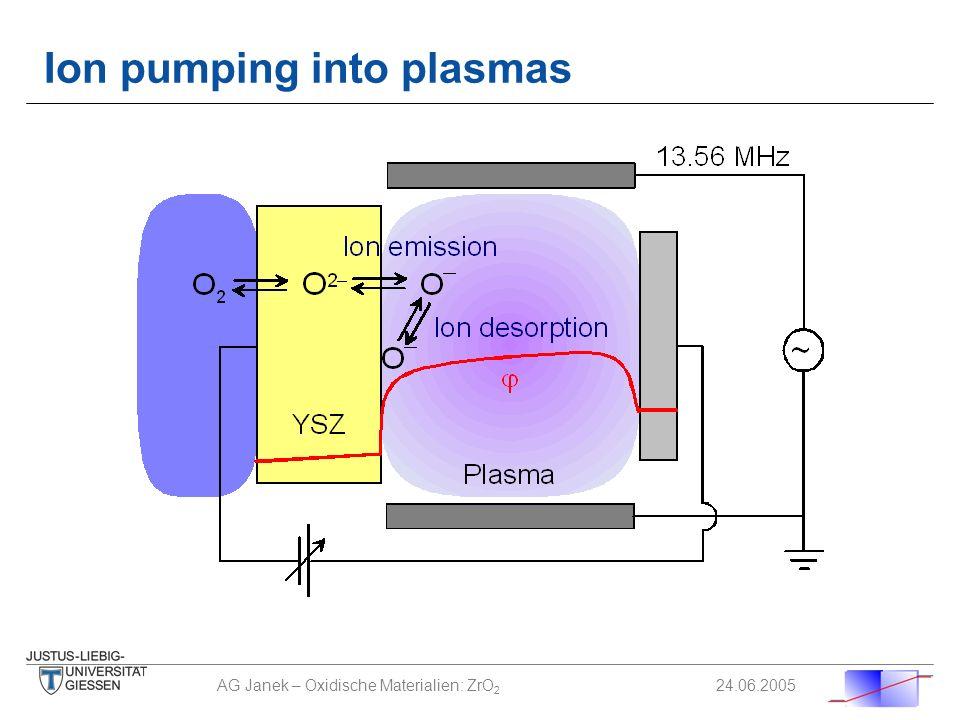 AG Janek – Oxidische Materialien: ZrO 2 24.06.2005 Ion pumping into plasmas