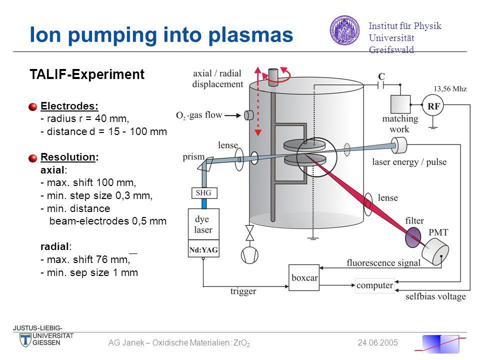 AG Janek – Oxidische Materialien: ZrO 2 24.06.2005 Optisches System: - Nd:YAG gepumter Farbstofflaser (10 Hz / 355 nm) - Farbstoff : 1:1 Mischung Coum