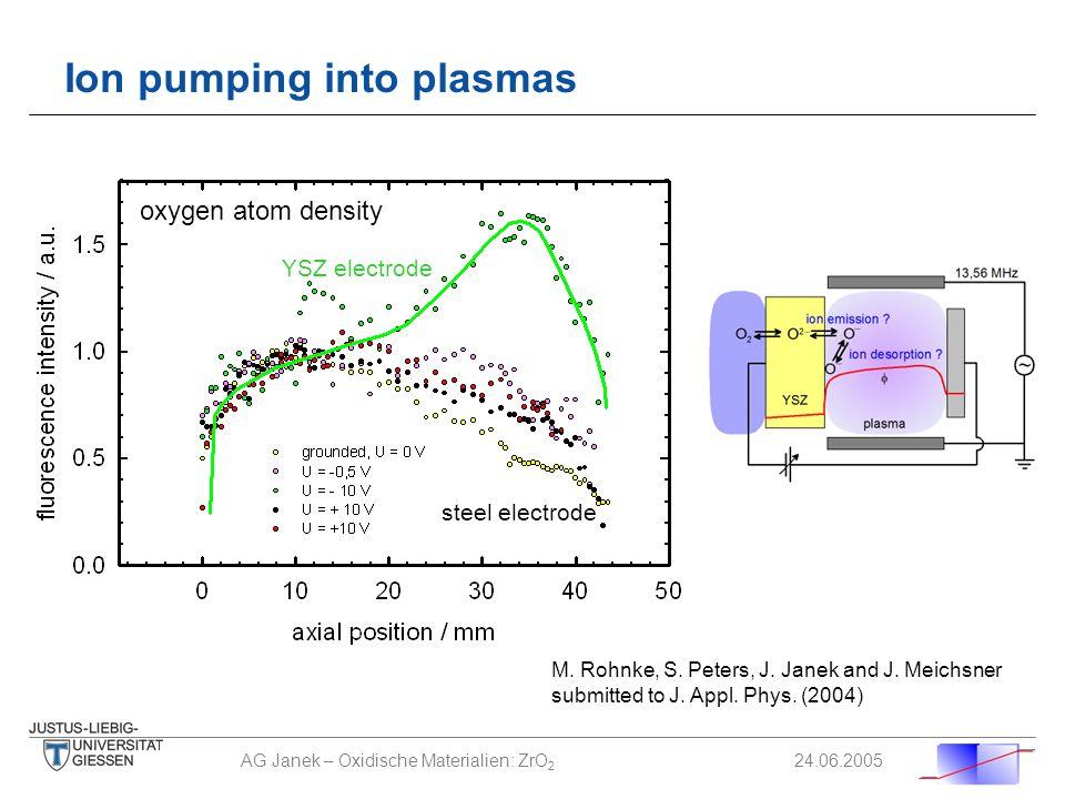 AG Janek – Oxidische Materialien: ZrO 2 24.06.2005 Ion pumping into plasmas oxygen atom density M. Rohnke, S. Peters, J. Janek and J. Meichsner submit