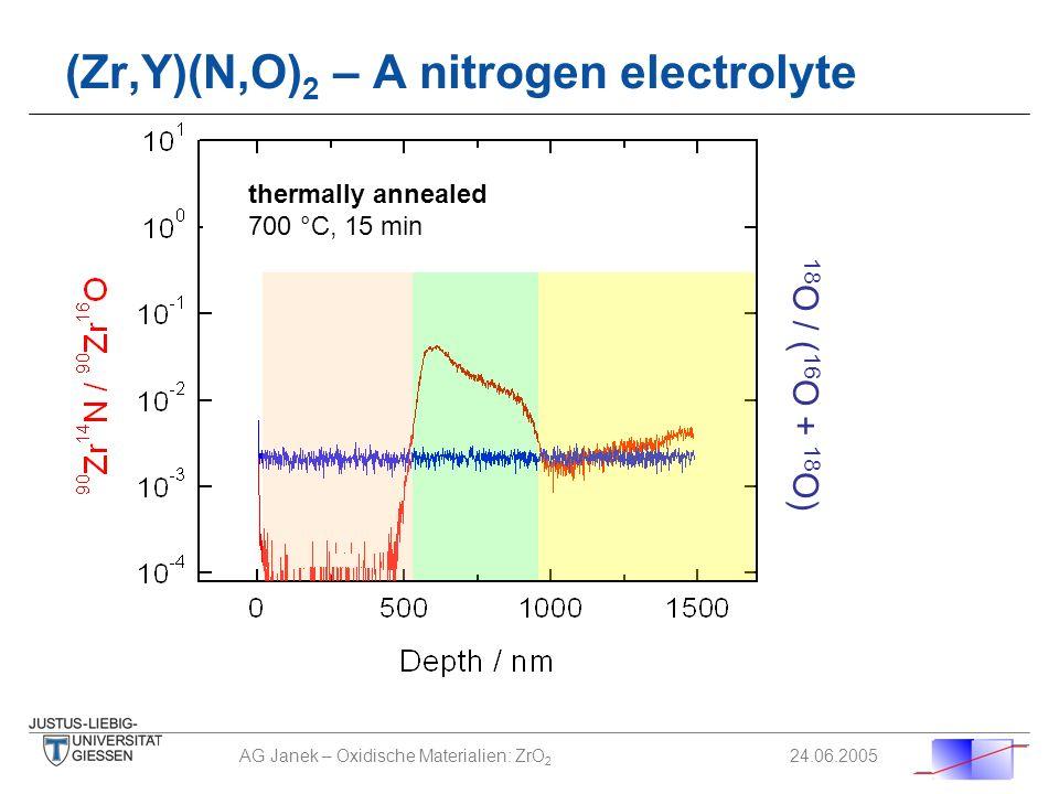 AG Janek – Oxidische Materialien: ZrO 2 24.06.2005 (Zr,Y)(N,O) 2 – A nitrogen electrolyte thermally annealed 700 °C, 15 min 18 O / ( 16 O + 18 O)