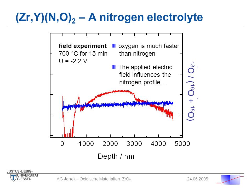 AG Janek – Oxidische Materialien: ZrO 2 24.06.2005 (Zr,Y)(N,O) 2 – A nitrogen electrolyte field experiment 700 °C for 15 min U = -2.2 V 18 O / ( 16 O