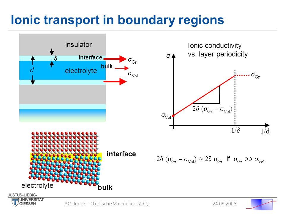 AG Janek – Oxidische Materialien: ZrO 2 24.06.2005 interface bulk d Gr Vol electrolyte insulator 2 ( Gr – Vol ) 2 Gr if Gr Vol Vol Gr 1/d 2 ( Gr – Vol