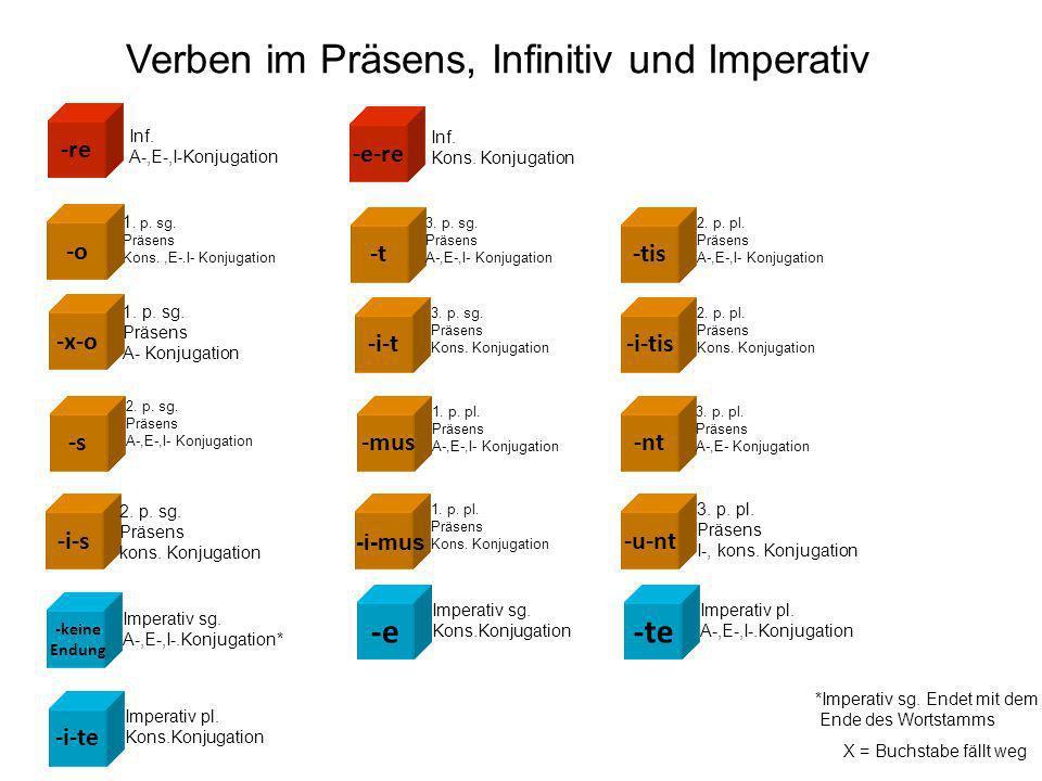 -e-re Verben im Präsens, Infinitiv und Imperativ -o -s -t -mus -tis -nt -u-nt -x-o -i-s -i-t -i-mus -i-tis Inf.