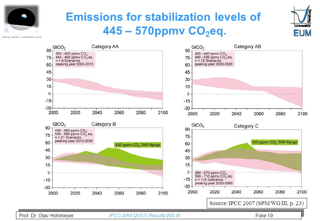 Prof. Dr. Olav Hohmeyer IPCC AR4 (2007) Results WG III Folie 19 Emissions for stabilization levels of 445 – 570ppmv CO 2 eq. Source: IPCC 2007 (SPM WG