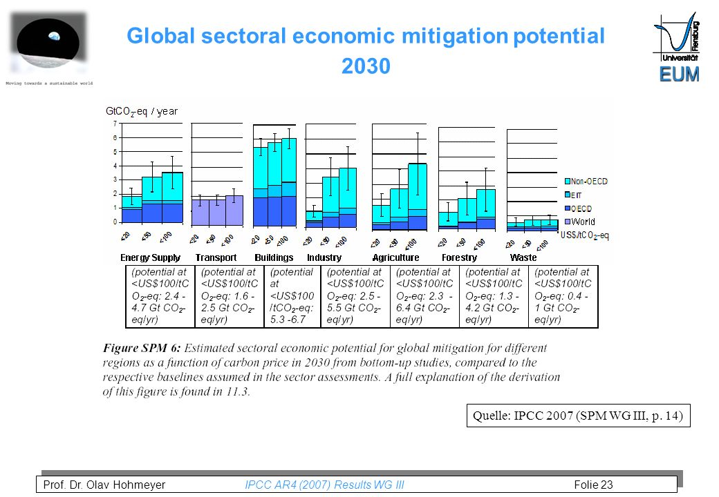 Prof. Dr. Olav Hohmeyer IPCC AR4 (2007) Results WG III Folie 23 Global sectoral economic mitigation potential 2030 Quelle: IPCC 2007 (SPM WG III, p. 1