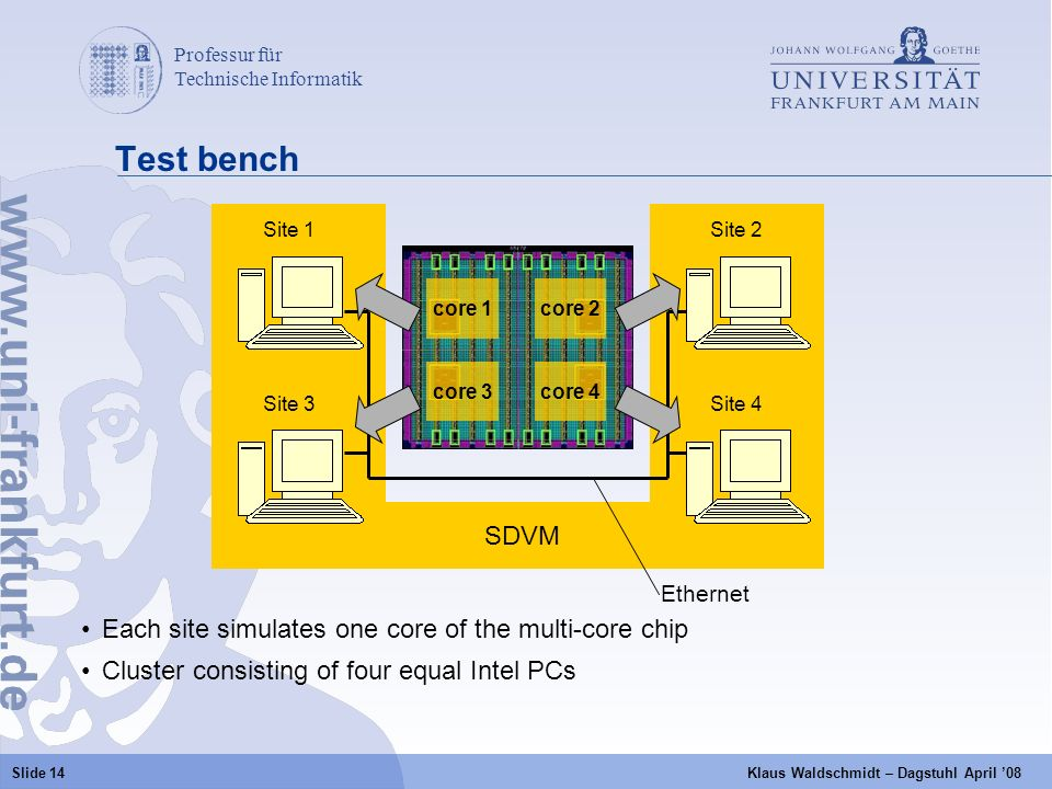 Professur für Technische Informatik a Slide 14 Klaus Waldschmidt – Dagstuhl April 08 SDVM Test bench Site 1 Site 3 Site 2 Site 4 Ethernet Each site simulates one core of the multi-core chip Cluster consisting of four equal Intel PCs core 1 core 2 core 4core 3