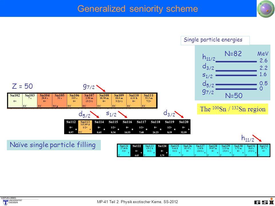 MP-41 Teil 2: Physik exotischer Kerne, SS-2012 Generalized seniority scheme d 5/2 g 7/2 Naïve single particle filling s 1/2 d 3/2 h 11/2 Z = 50 N=50 g