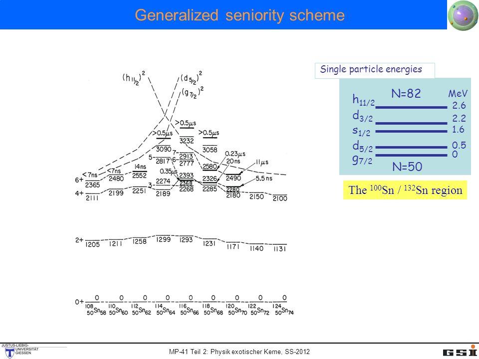 MP-41 Teil 2: Physik exotischer Kerne, SS-2012 Generalized seniority scheme N=50 g 7/2 s 1/2 d 3/2 h 11/2 0 0.5 1.6 2.2 2.6 MeV d 5/2 Single particle