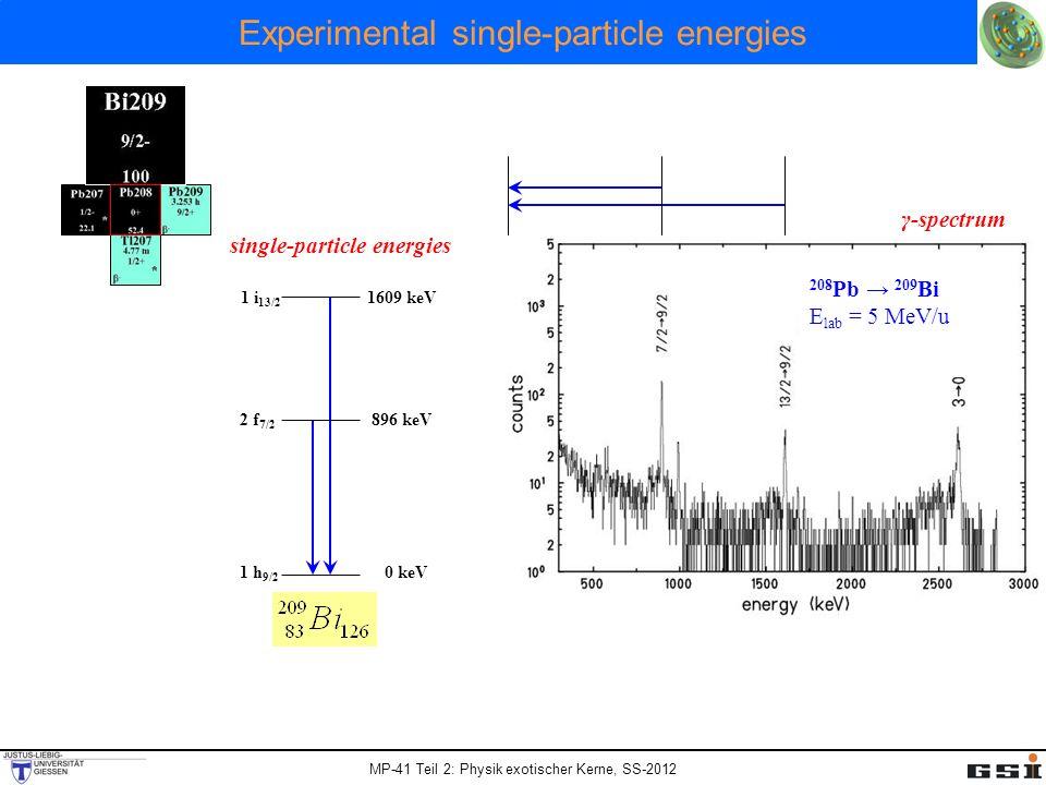 MP-41 Teil 2: Physik exotischer Kerne, SS-2012 Experimental single-particle energies 208 Pb 209 Bi E lab = 5 MeV/u 1 h 9/2 2 f 7/2 1 i 13/2 1609 keV 8