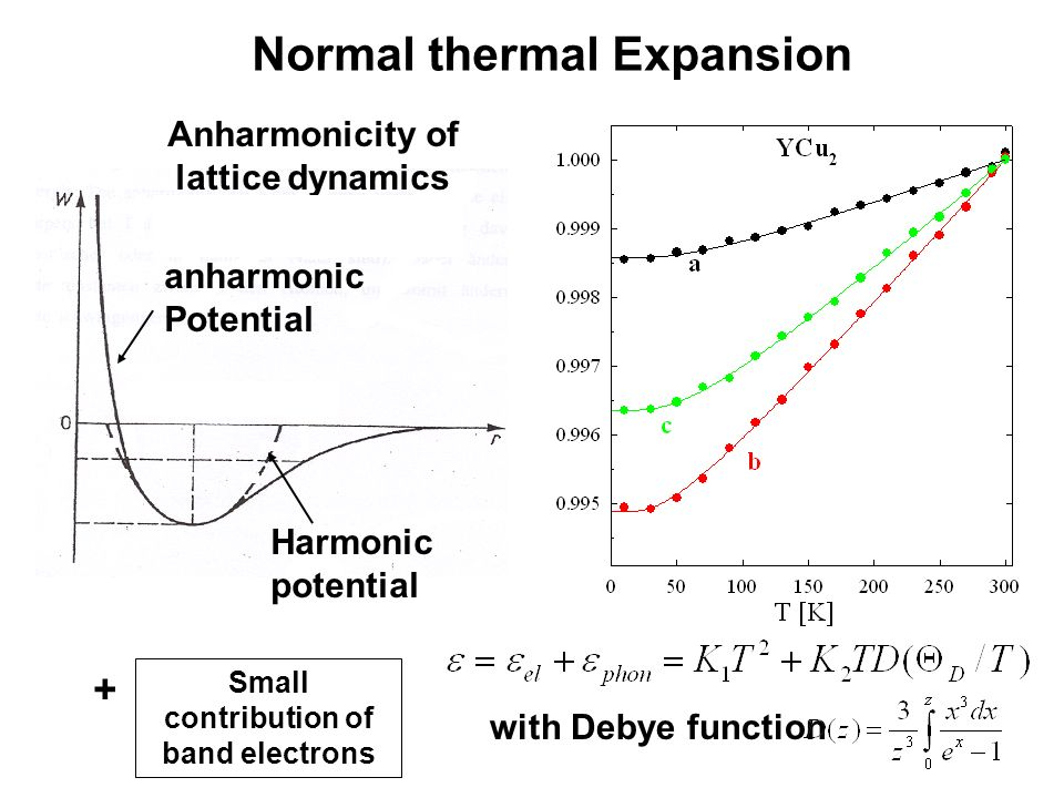 Anharmonicity of lattice dynamics + Small contribution of band electrons anharmonic Potential Harmonic potential with Debye function Normal thermal Ex