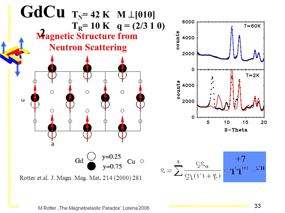33 M.Rotter The Magnetoelastic Paradox Lorena 2006 T N = 42 K M [010] T R = 10 K q = (2/3 1 0) Magnetic Structure from Neutron Scattering GdCu 2 Rotte