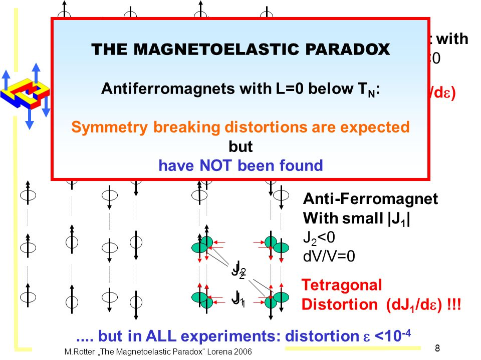 8 M.Rotter The Magnetoelastic Paradox Lorena 2006 No distortion (dJ 1 /d ) Anti-Ferromagnet with NN exchange: J 1 <0 dV/V>0 Tetragonal Distortion (dJ