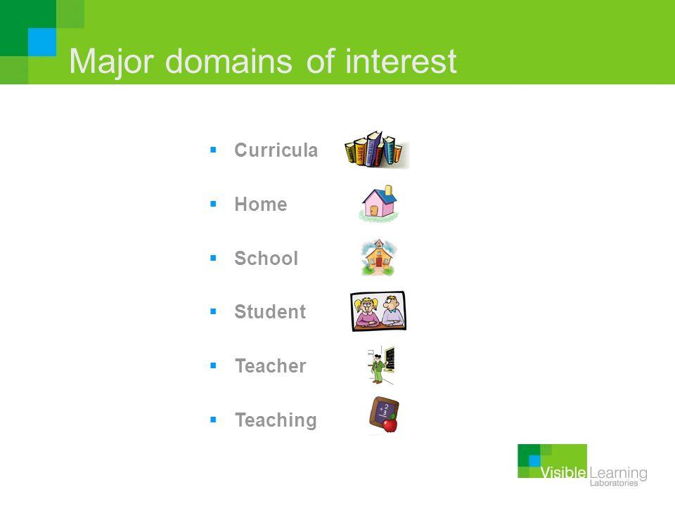 Major domains of interest Curricula Home School Student Teacher Teaching