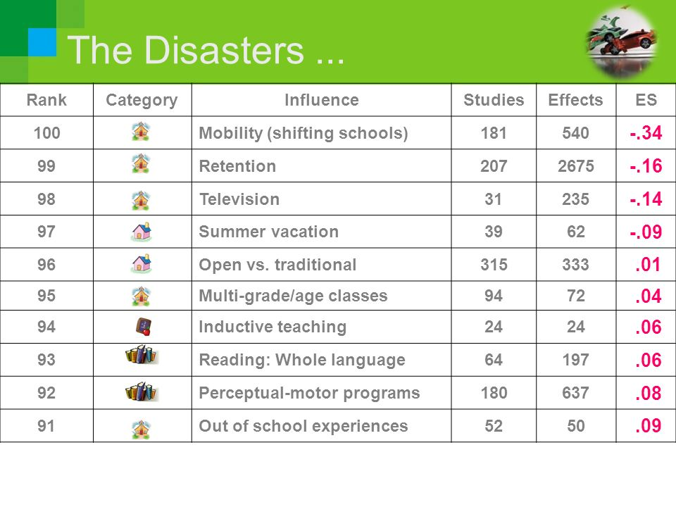 The Disasters... RankCategoryInfluenceStudiesEffectsES 100Mobility (shifting schools)181540 -.34 99Retention2072675 -.16 98Television31235 -.14 97Summ