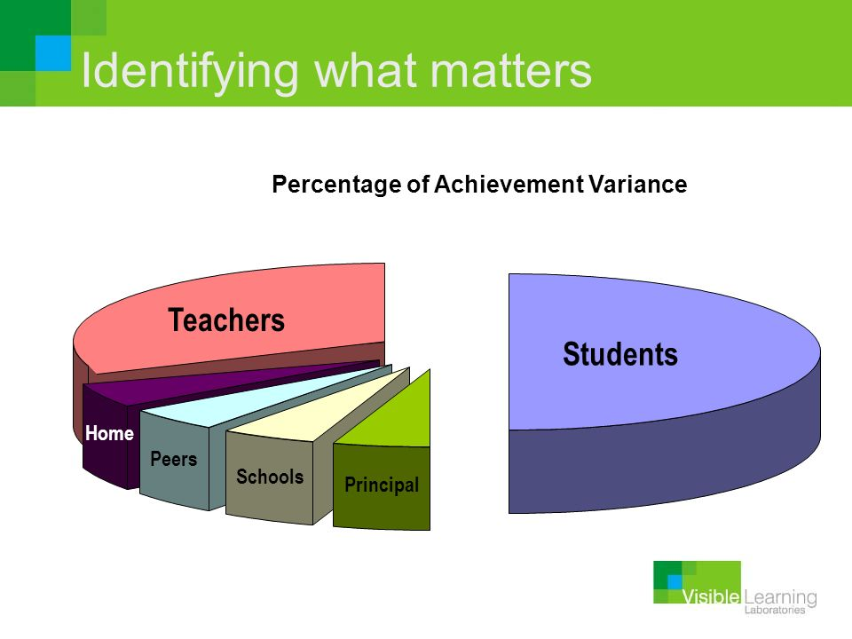Identifying what matters Percentage of Achievement Variance Students Teachers Home Peers Schools Principal