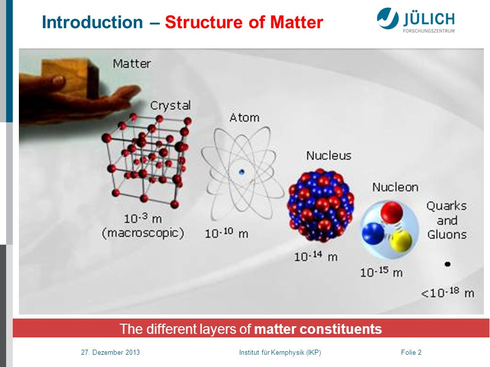 27. Dezember 2013 Institut für Kernphysik (IKP) Folie 2 Introduction – Structure of Matter The different layers of matter constituents