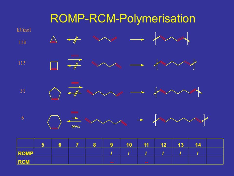 ROMP-RCM-Polymerisation kJ/mol 118 115 31 6 567891011121314 ROMP////// RCM--