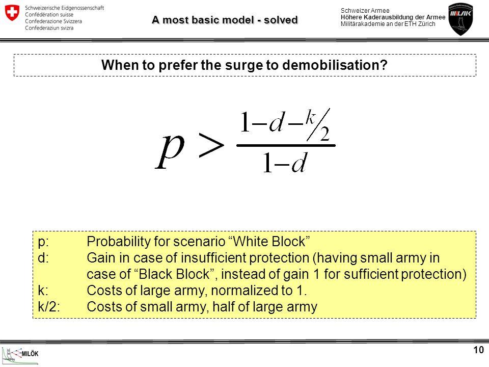 Schweizer Armee Höhere Kaderausbildung der Armee Militärakademie an der ETH Zürich 10 A most basic model - solved p: Probability for scenario White Bl