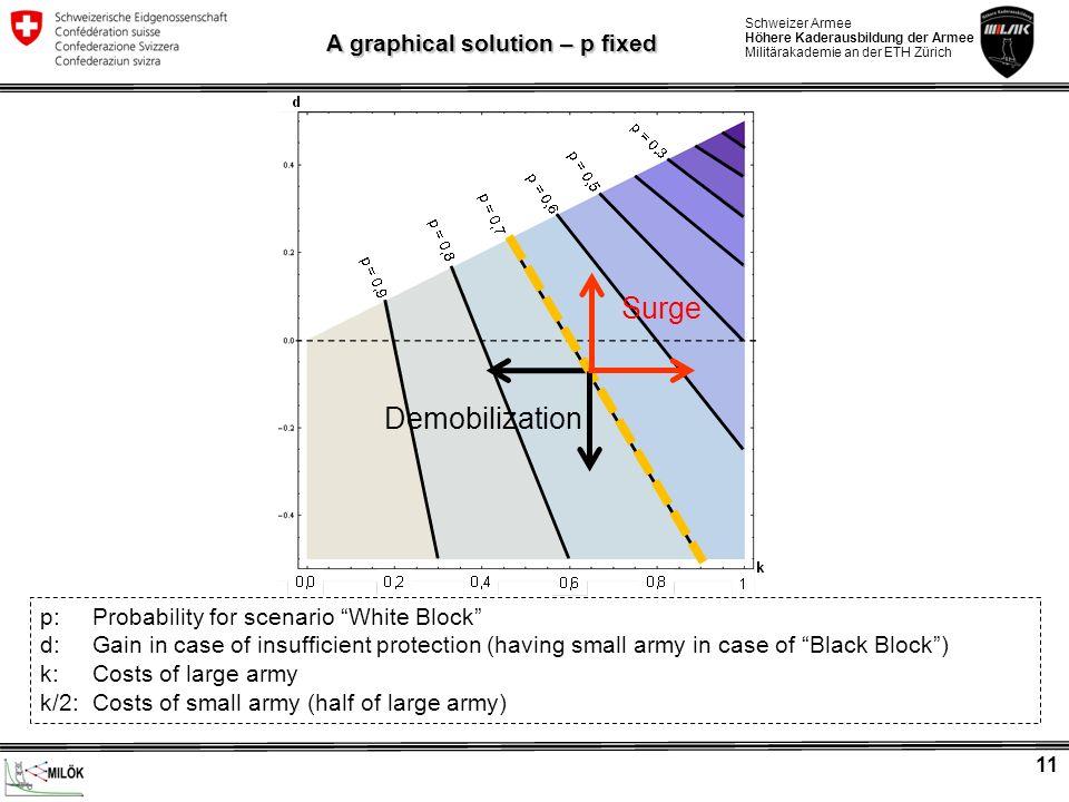 Schweizer Armee Höhere Kaderausbildung der Armee Militärakademie an der ETH Zürich 11 A graphical solution – p fixed Surge p: Probability for scenario