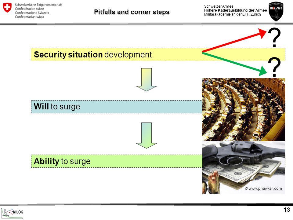 Schweizer Armee Höhere Kaderausbildung der Armee Militärakademie an der ETH Zürich 13 Security situation development Will to surge Ability to surge Pi