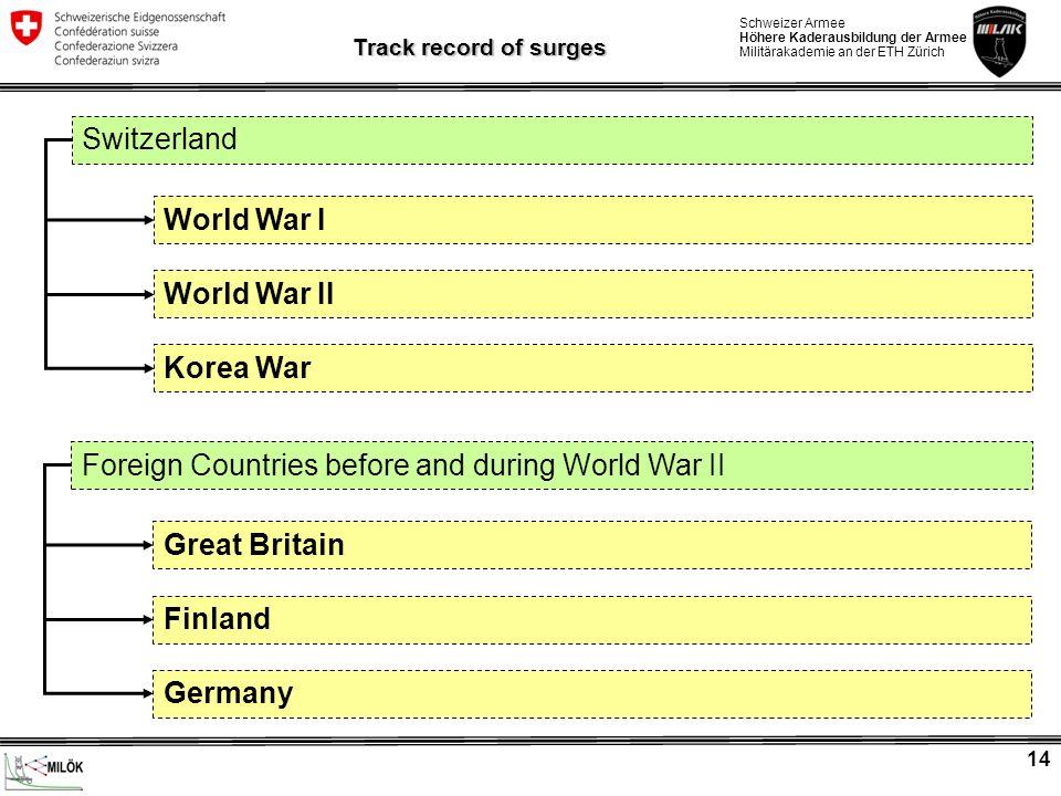 Schweizer Armee Höhere Kaderausbildung der Armee Militärakademie an der ETH Zürich 14 Switzerland World War I World War II Track record of surges Kore
