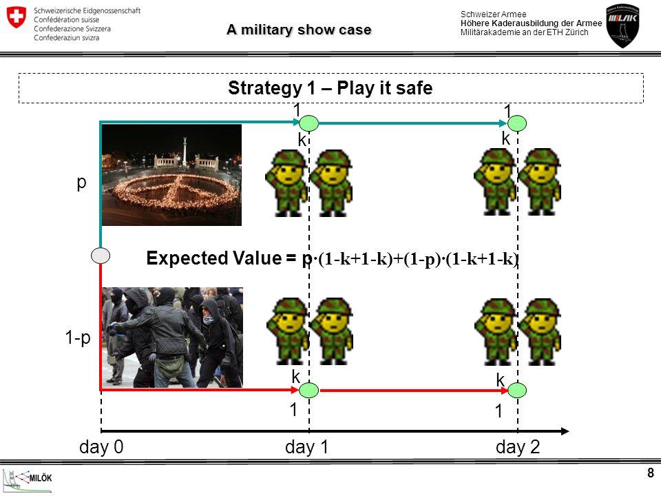 Schweizer Armee Höhere Kaderausbildung der Armee Militärakademie an der ETH Zürich 9 A military show case Strategy 3 – (Conditional) Surge Expected Value = p ·(1-k/2+1-k/2)+(1-p)·(d-k/2+1-k) p k/2 1 1 1-p k/2 k 1 d day 0day 1 day 2
