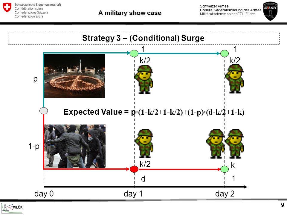 Schweizer Armee Höhere Kaderausbildung der Armee Militärakademie an der ETH Zürich 9 A military show case Strategy 3 – (Conditional) Surge Expected Va