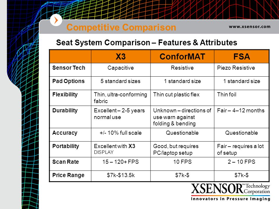 Competitive Comparison X3ConforMATFSA Sensor TechCapacitiveResistivePiezo Resistive Pad Options5 standard sizes1 standard size FlexibilityThin, ultra-