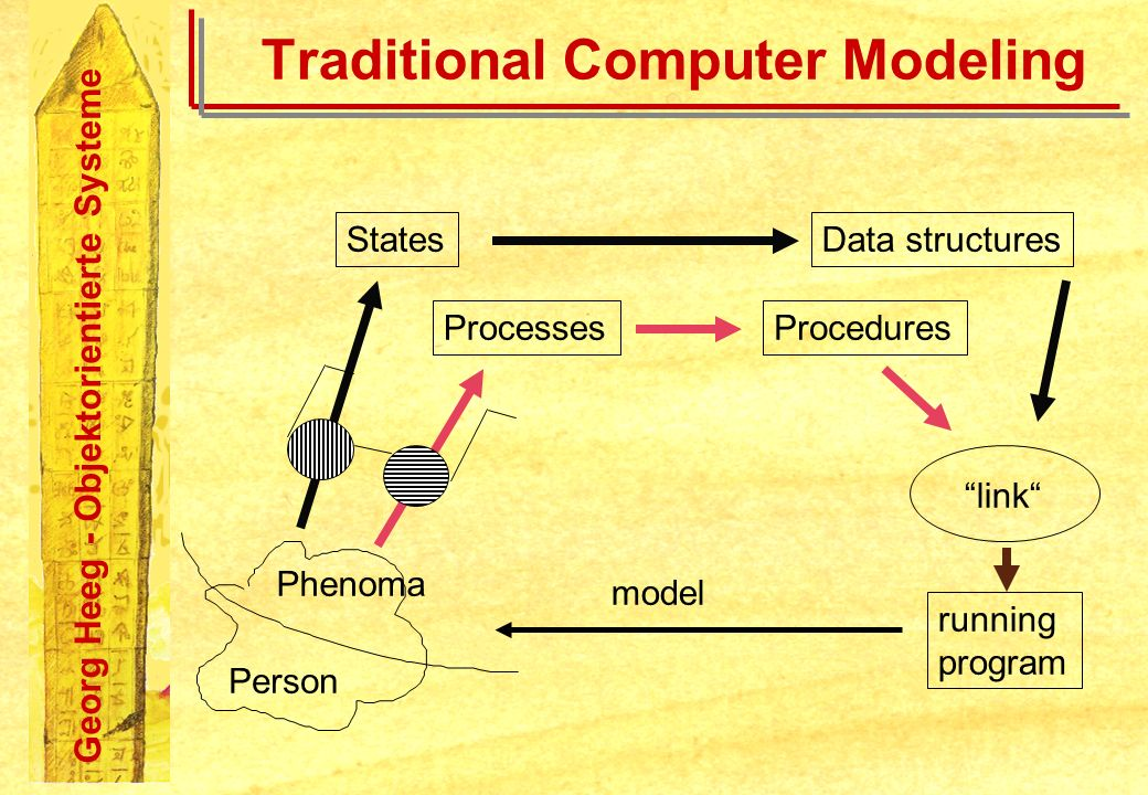 Georg Heeg - Objektorientierte Systeme Traditional Computer Modeling Person Phenoma States Processes Data structures Procedures link running program m