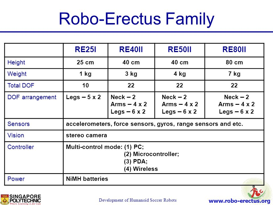 www.robo-erectus.org Development of Humanoid Soccer Robots RE25IRE40IIRE50IIRE80II Height25 cm40 cm 80 cm Weight1 kg3 kg4 kg7 kg Total DOF 1022 DOF ar