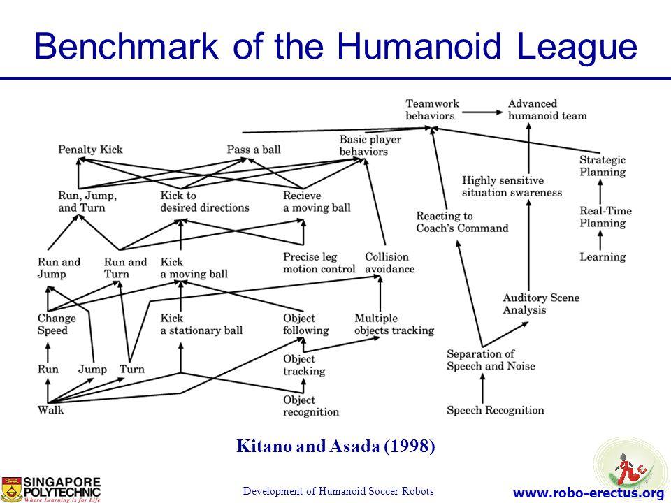www.robo-erectus.org Development of Humanoid Soccer Robots Kitano and Asada (1998) Benchmark of the Humanoid League