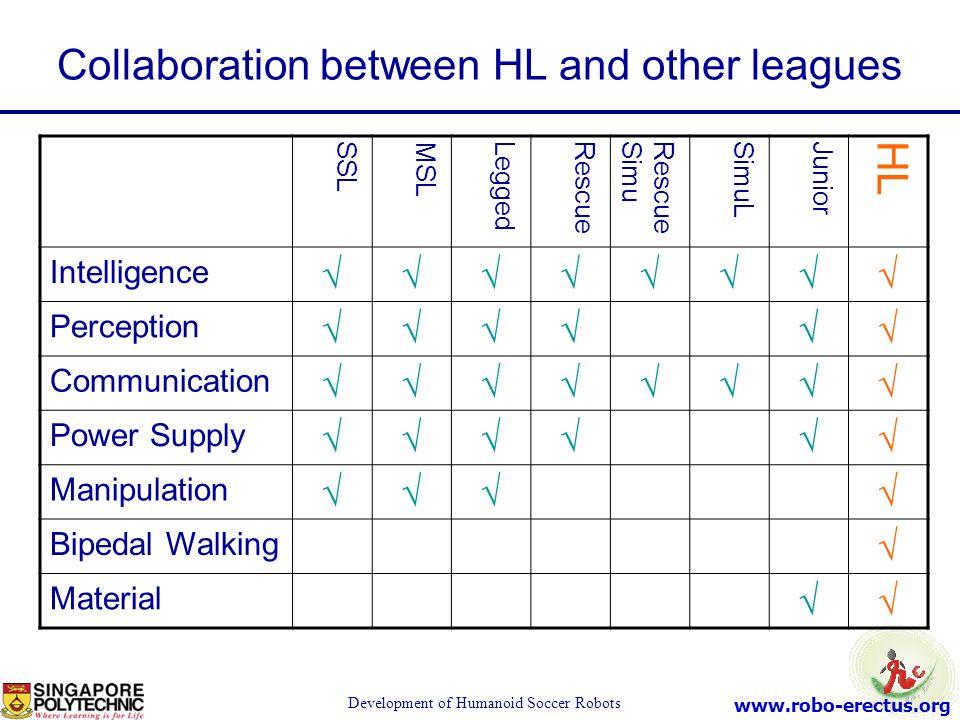 www.robo-erectus.org Development of Humanoid Soccer Robots Collaboration between HL and other leagues SSLMSLLeggedRescueRescueSimuSimuLJuniorHL Intell