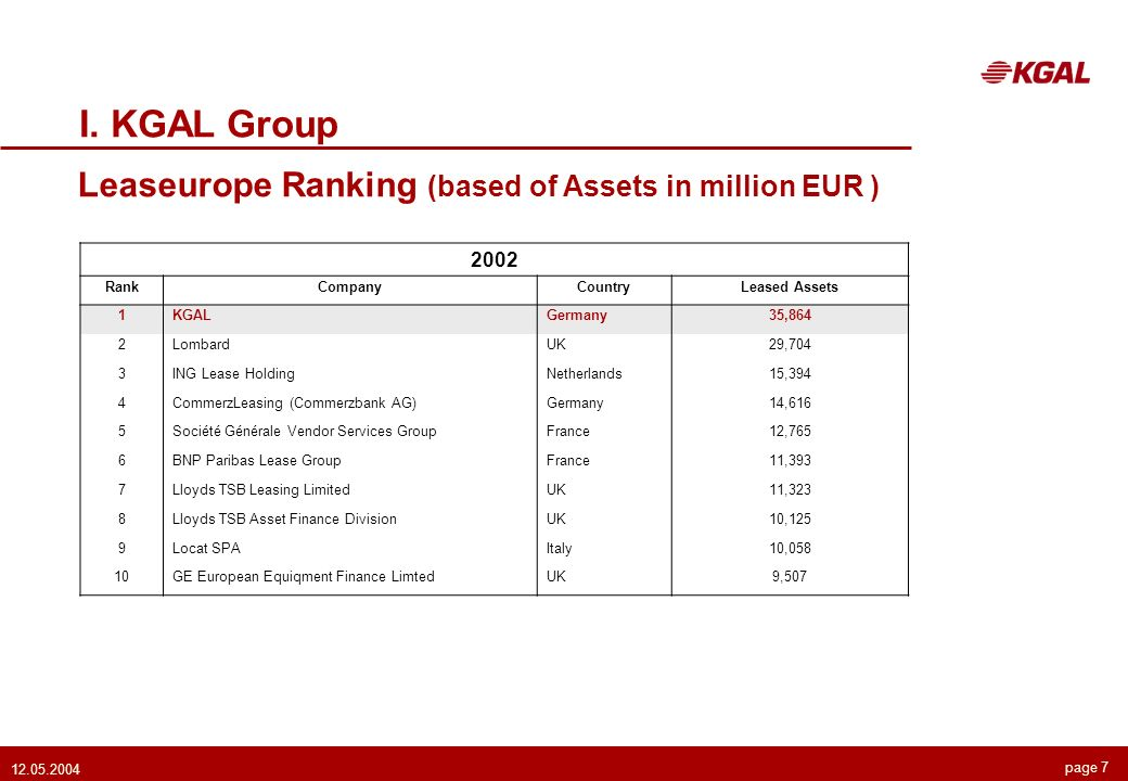 page 7 12.05.2004 I. KGAL Group Leaseurope Ranking (based of Assets in million EUR ) 2002 RankCompanyCountryLeased Assets 1KGALGermany35,864 2LombardU