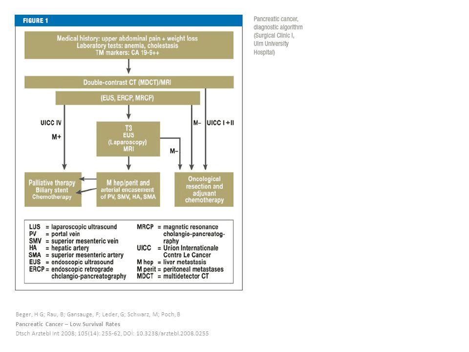 Beger, H G; Rau, B; Gansauge, F; Leder, G; Schwarz, M; Poch, B Pancreatic Cancer – Low Survival Rates Dtsch Arztebl Int 2008; 105(14): 255-62, DOI: 10.3238/arztebl.2008.0255