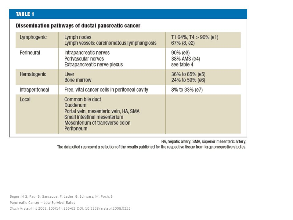 Beger, H G; Rau, B; Gansauge, F; Leder, G; Schwarz, M; Poch, B Pancreatic Cancer – Low Survival Rates Dtsch Arztebl Int 2008; 105(14): 255-62, DOI: 10