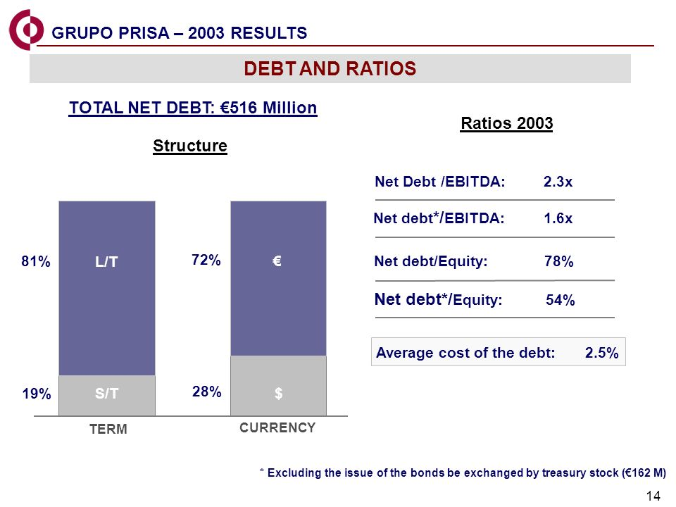 14 GRUPO PRISA – 2003 RESULTS Structure Ratios 2003 TOTAL NET DEBT: 516 MilIion L/T S/T $ 81% 19% 72% 28% TERM CURRENCY Net Debt /EBITDA: 2.3x Average cost of the debt: 2.5% Net debt */ EBITDA: 1.6x Net debt/Equity: 78% Net debt*/ Equity: 54% * Excluding the issue of the bonds be exchanged by treasury stock (162 M) DEBT AND RATIOS
