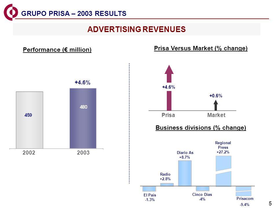 5 El País -1.3% Radio +2.8% Diario As +8.7% Cinco Días -4% Regional Press +27.2% Prisacom -9.4% ADVERTISING REVENUES Prisa Versus Market (% change) +0.6% Business divisions (% change) GRUPO PRISA – 2003 RESULTS Performance ( million) 20022003 +4.6% PrisaMarket