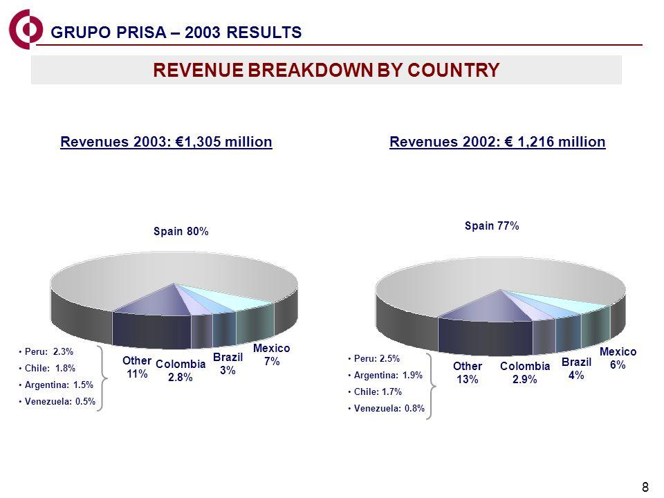 8 Revenues 2003: 1,305 million Peru: 2.3% Chile: 1.8% Argentina: 1.5% Venezuela: 0.5% Peru: 2.5% Argentina: 1.9% Chile: 1.7% Venezuela: 0.8% REVENUE B