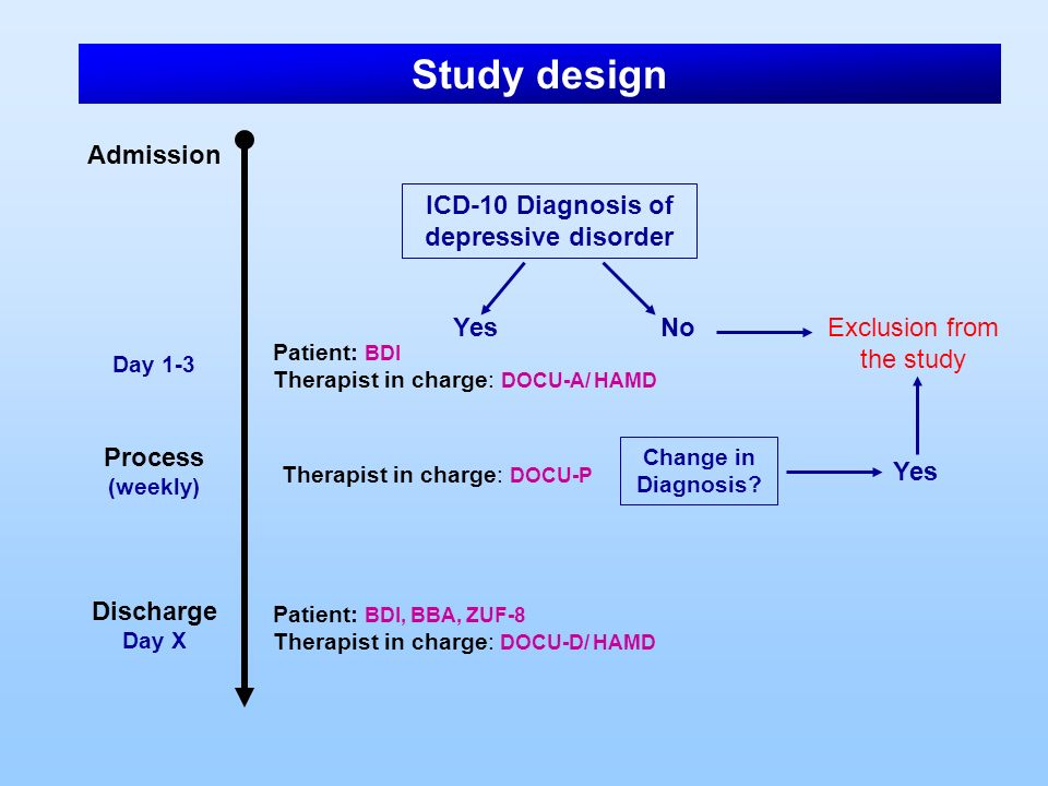 ICD-10 Diagnosis of depressive disorder Yes NoExclusion from the study Admission Day 1-3 Process (weekly) Discharge Day X Patient: BDI Therapist in ch