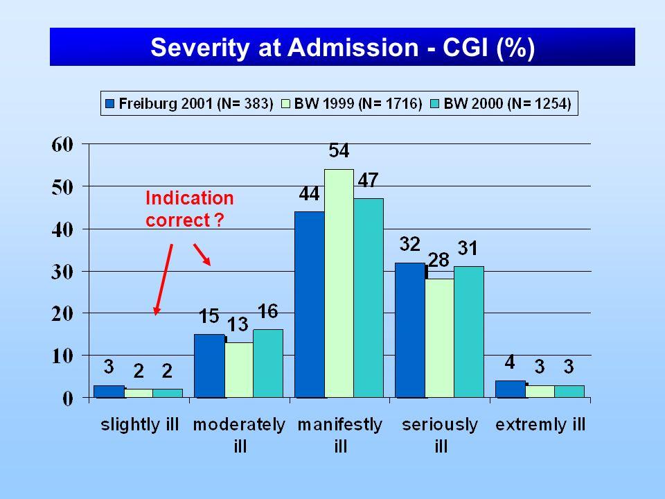 Indication correct ? Severity at Admission - CGI (%)