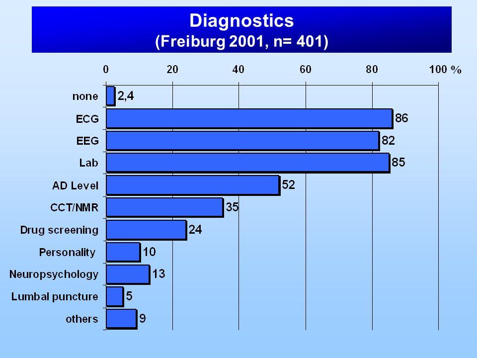 % Diagnostics (Freiburg 2001, n= 401)