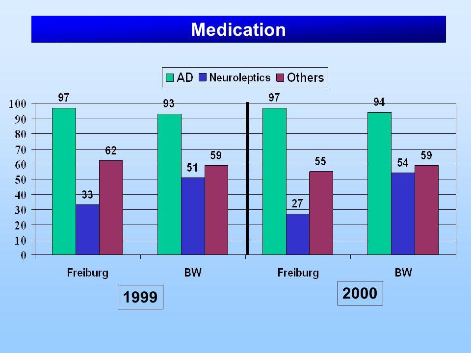 Medication 1999 2000