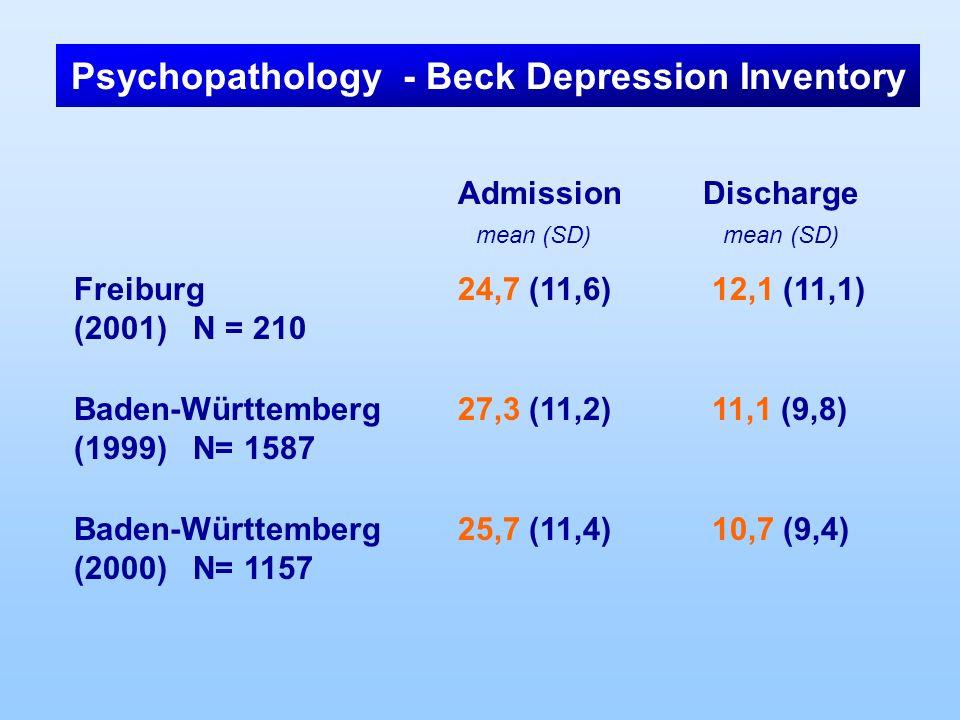 Admission Discharge mean (SD) mean (SD) Freiburg 24,7 (11,6) 12,1 (11,1) (2001) N = 210 Baden-Württemberg27,3 (11,2) 11,1 (9,8) (1999) N= 1587 Baden-W