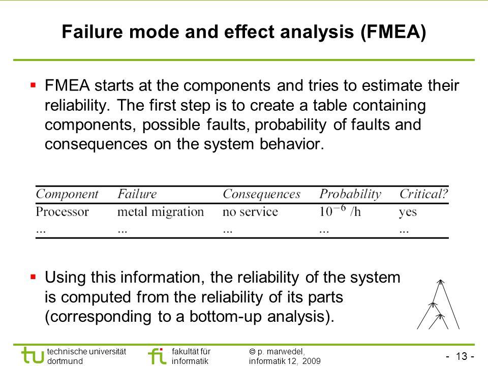 - 13 - technische universität dortmund fakultät für informatik p. marwedel, informatik 12, 2009 Failure mode and effect analysis (FMEA) FMEA starts at